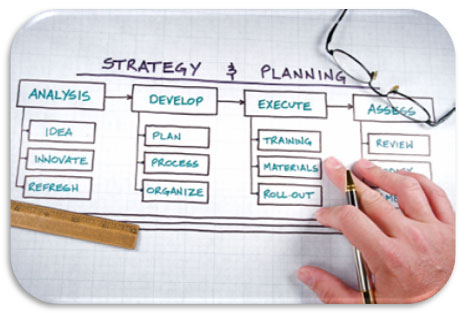 Why Project management and project management plan Planning – Project Management Plan