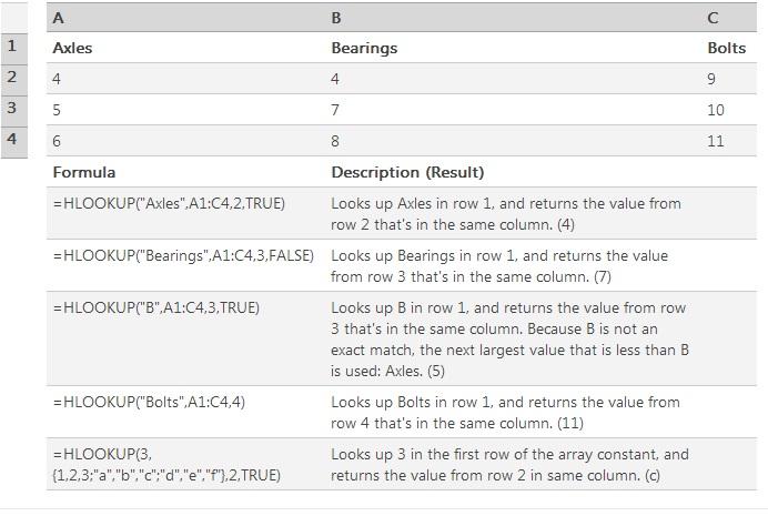 Microsoft Excel HLOOKUP Function