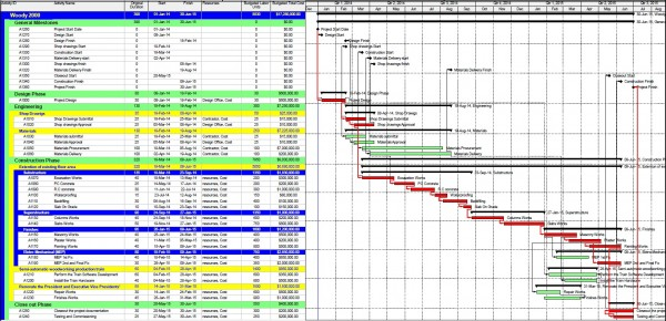 testing and commissioning plan