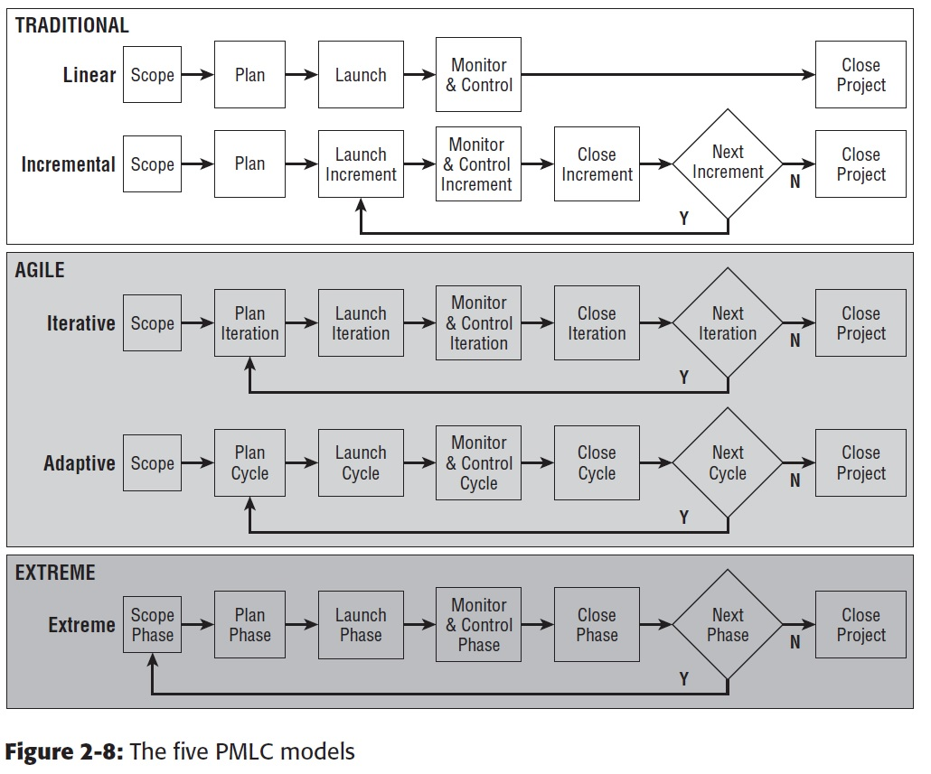 five project management life cycle pmlc models Linear project management life cycle (pmlc) model consists of a number of dependent phases that are executed in sequential order with no feedback loops the complete solution is not released until the final phase.