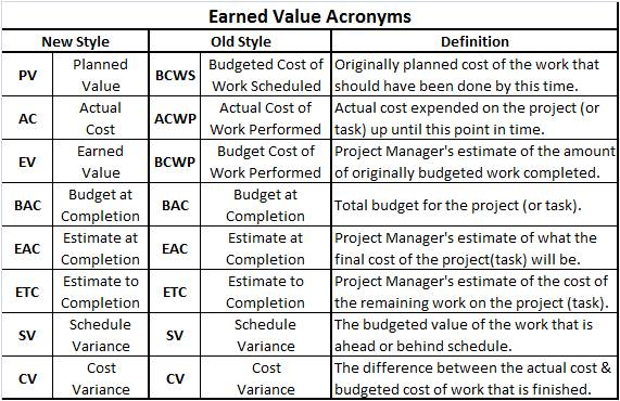 project management acronyms