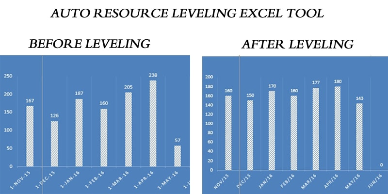 resource leveling Resource loading provides information about period-to-period constraints on  resources over the project duration resource leveling seeks to.